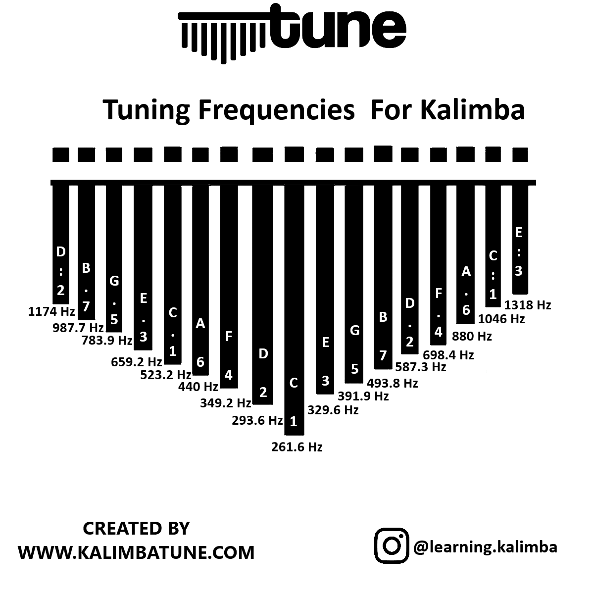 frekans-normal How to Tune Kalimba With Frequency Table